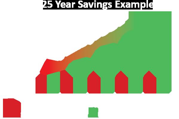 25-year-solar-savings