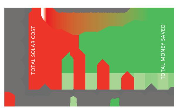 5-year-solar-payback